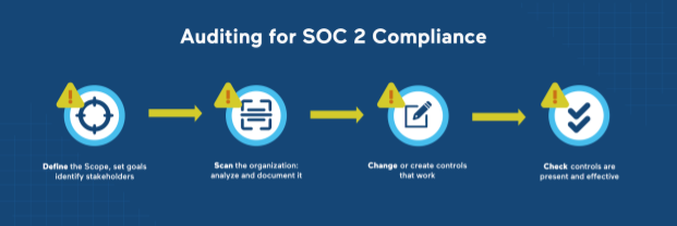 Auditing for SOC2 Compliance