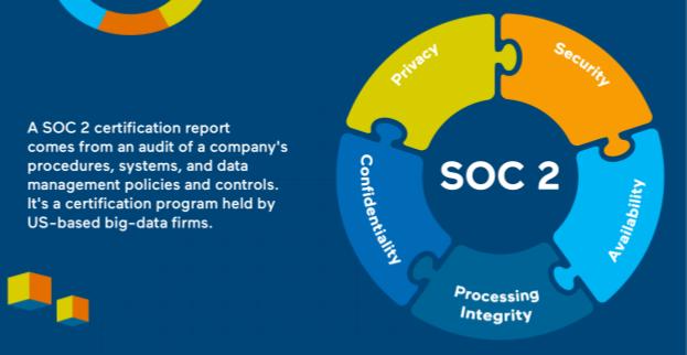 SOC2 scheme for blogpost