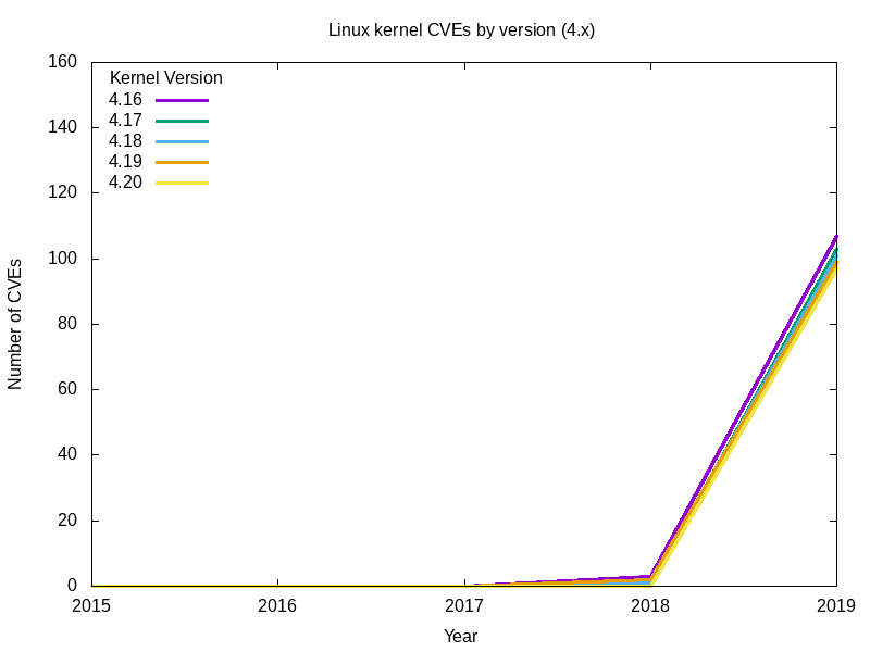 linux kernel cves by version 4x graph