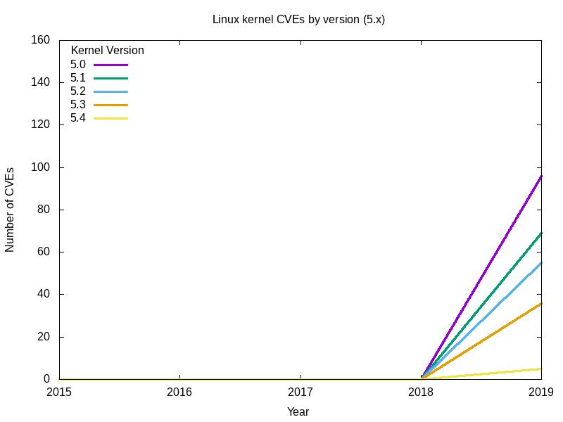 linux kernel cves by version 5x