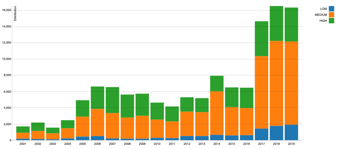 how the severity of vulnerabilities varies by year chart
